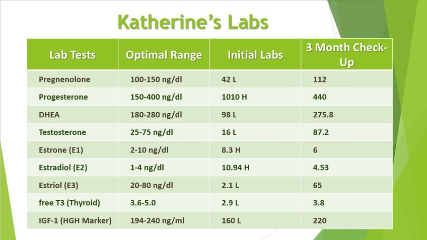 Kathrine's Labs Menopoause & GH