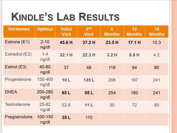 Kindle's Labs